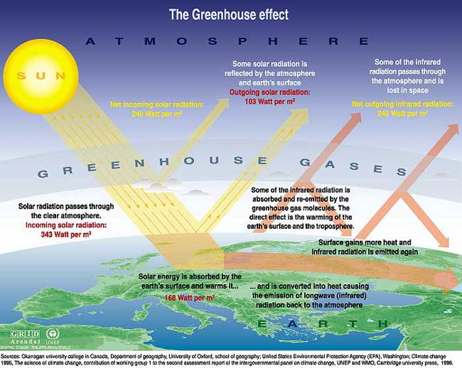 1 1 science of the natural greenhouse effect a greener future